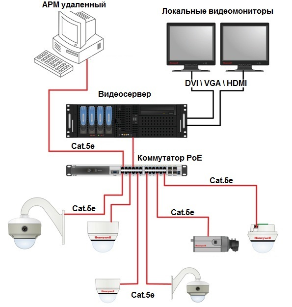 Схема ip наблюдения
